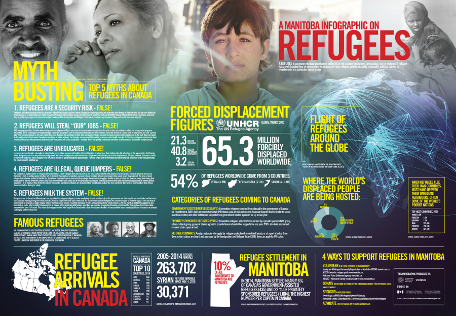 MBInfographiconRefugees